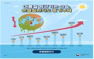 전국 내륙 올여름 최고 더위, 온열질환 예방위한 건강수칙 준수해야