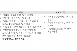 보건의료인력지원법 시행령 제정령안 국무회의 의결 (10.15)